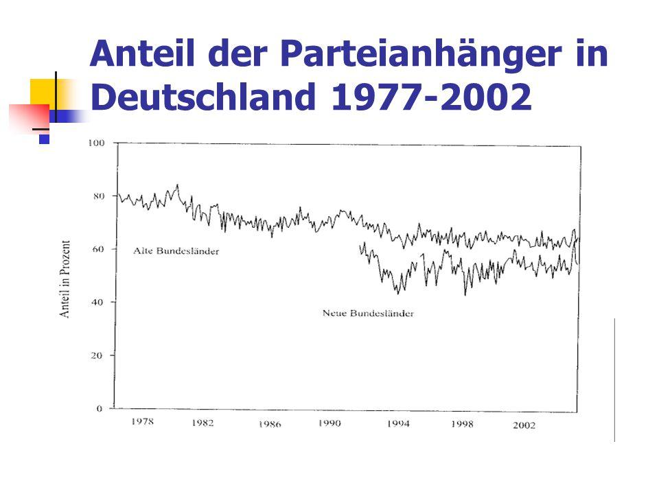 Anteil der Parteianhänger in Deutschland 1977-2002