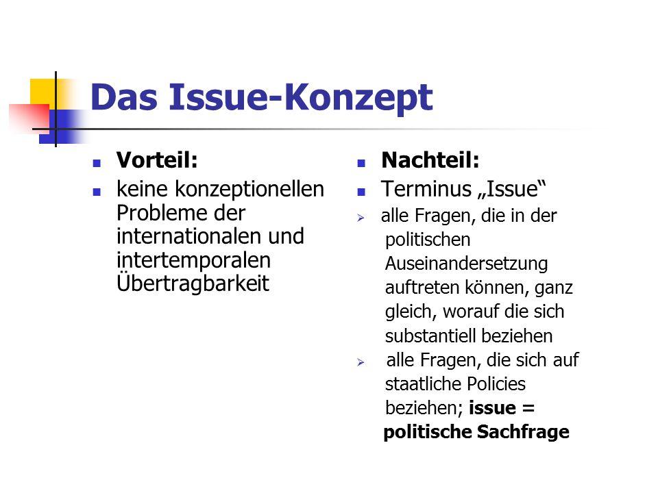 """Das Issue-Konzept Vorteil: keine konzeptionellen Probleme der internationalen und intertemporalen Übertragbarkeit Nachteil: Terminus """"Issue""""  alle Fr"""