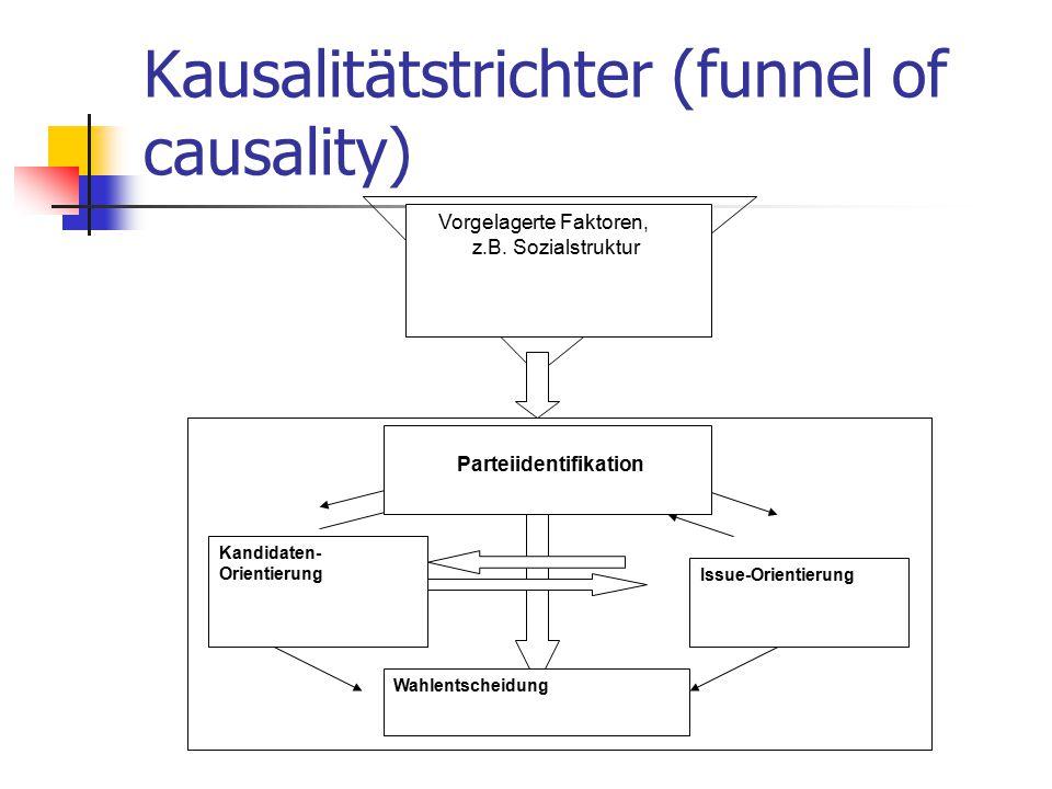 Kausalitätstrichter (funnel of causality) Issue-Orientierung Wahlentscheidung Parteiidentifikation Kandidaten- Orientierung Vorgelagerte Faktoren, z.B