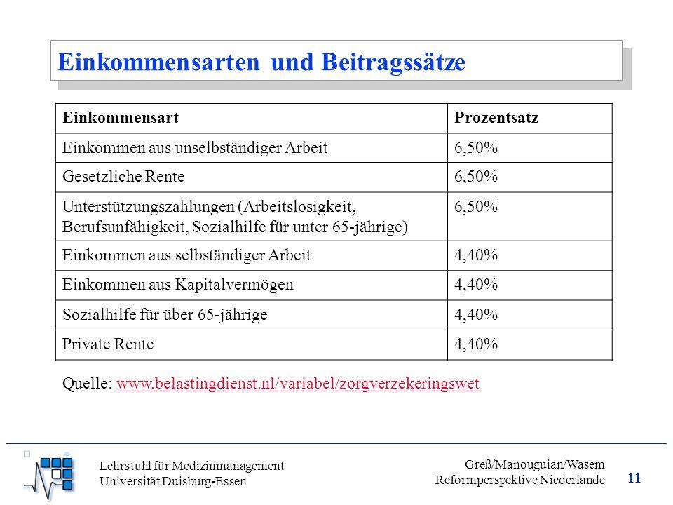 11 Greß/Manouguian/Wasem Reformperspektive Niederlande Lehrstuhl für Medizinmanagement Universität Duisburg-Essen Einkommensarten und Beitragssätze EinkommensartProzentsatz Einkommen aus unselbständiger Arbeit6,50% Gesetzliche Rente6,50% Unterstützungszahlungen (Arbeitslosigkeit, Berufsunfähigkeit, Sozialhilfe für unter 65-jährige) 6,50% Einkommen aus selbständiger Arbeit4,40% Einkommen aus Kapitalvermögen4,40% Sozialhilfe für über 65-jährige4,40% Private Rente4,40% Quelle: www.belastingdienst.nl/variabel/zorgverzekeringswetwww.belastingdienst.nl/variabel/zorgverzekeringswet