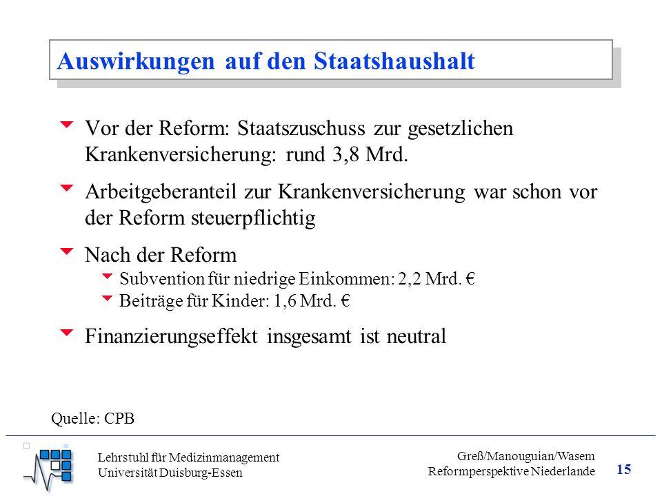15 Greß/Manouguian/Wasem Reformperspektive Niederlande Lehrstuhl für Medizinmanagement Universität Duisburg-Essen Auswirkungen auf den Staatshaushalt  Vor der Reform: Staatszuschuss zur gesetzlichen Krankenversicherung: rund 3,8 Mrd.
