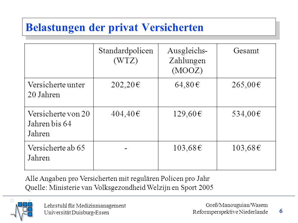 6 Greß/Manouguian/Wasem Reformperspektive Niederlande Lehrstuhl für Medizinmanagement Universität Duisburg-Essen Belastungen der privat Versicherten Standardpolicen (WTZ) Ausgleichs- Zahlungen (MOOZ) Gesamt Versicherte unter 20 Jahren 202,20 €64,80 €265,00 € Versicherte von 20 Jahren bis 64 Jahren 404,40 €129,60 €534,00 € Versicherte ab 65 Jahren -103,68 € Alle Angaben pro Versicherten mit regulären Policen pro Jahr Quelle: Ministerie van Volksgezondheid Welzijn en Sport 2005