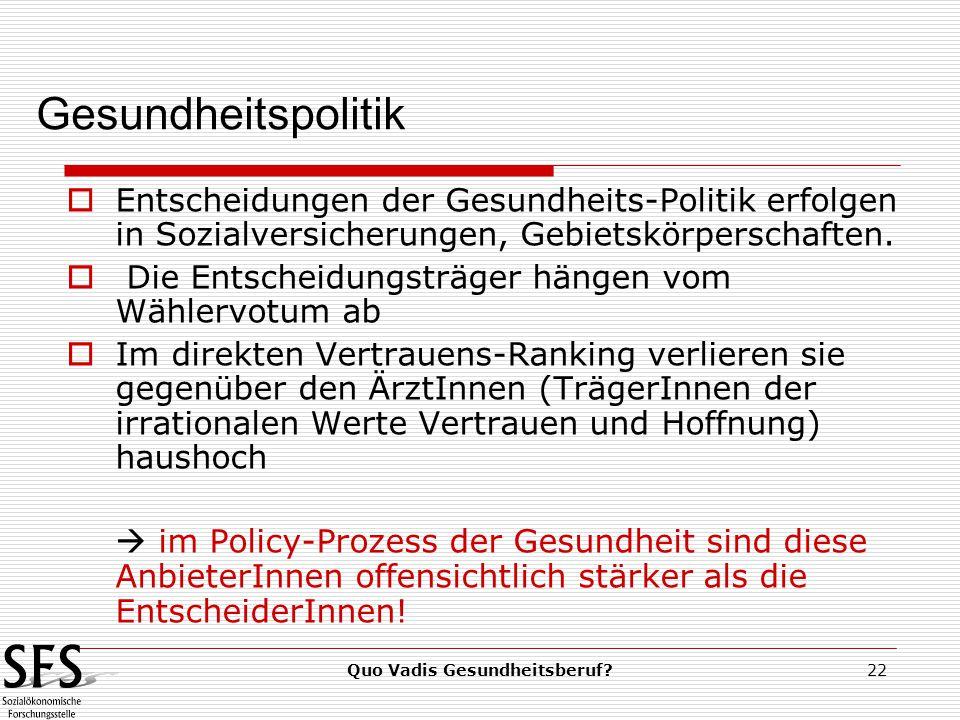 Quo Vadis Gesundheitsberuf?22  Entscheidungen der Gesundheits-Politik erfolgen in Sozialversicherungen, Gebietskörperschaften.
