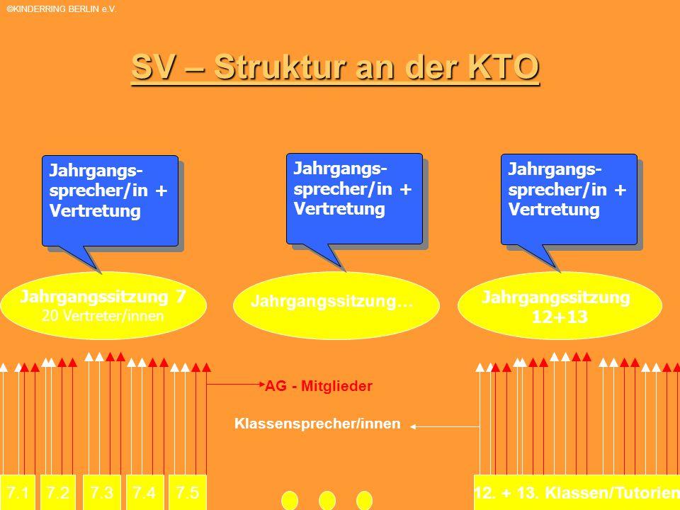 SV – Struktur an der KTO 7.17.27.37.47.5 Jahrgangssitzung 7 20 Vertreter/innen Jahrgangssitzung 12+13 Jahrgangs- sprecher/in + Vertretung Jahrgangs- sprecher/in + Vertretung Jahrgangs- sprecher/in + Vertretung Jahrgangs- sprecher/in + Vertretung Jahrgangs- sprecher/in + Vertretung Jahrgangs- sprecher/in + Vertretung 12.