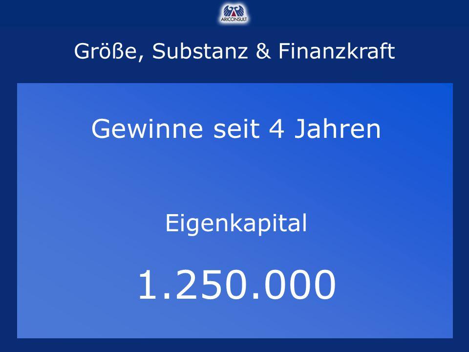 Gewinne seit 4 Jahren Eigenkapital 1.250.000 Größe, Substanz & Finanzkraft