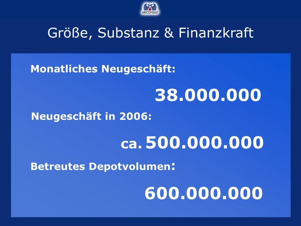 Monatliches Neugeschäft: 38.000.000 Größe, Substanz & Finanzkraft Neugeschäft in 2006: ca. 500.000.000 Betreutes Depotvolumen : 600.000.000