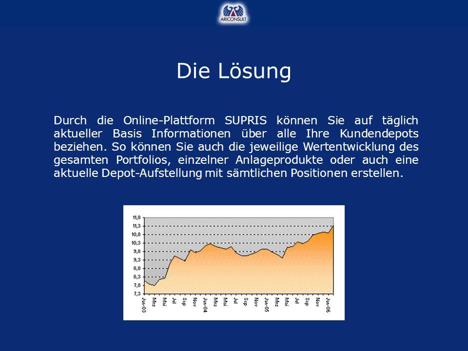 Durch die Online-Plattform SUPRIS können Sie auf täglich aktueller Basis Informationen über alle Ihre Kundendepots beziehen. So können Sie auch die je