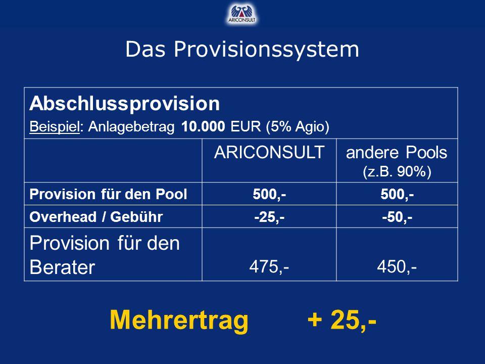 Abschlussprovision Beispiel: Anlagebetrag 10.000 EUR (5% Agio) ARICONSULTandere Pools (z.B. 90%) Provision für den Pool500,- Overhead / Gebühr-25,--50