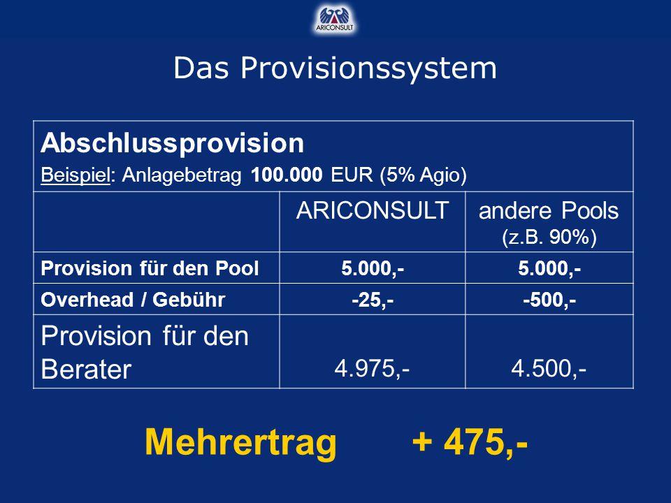 Abschlussprovision Beispiel: Anlagebetrag 100.000 EUR (5% Agio) ARICONSULTandere Pools (z.B. 90%) Provision für den Pool5.000,- Overhead / Gebühr-25,-
