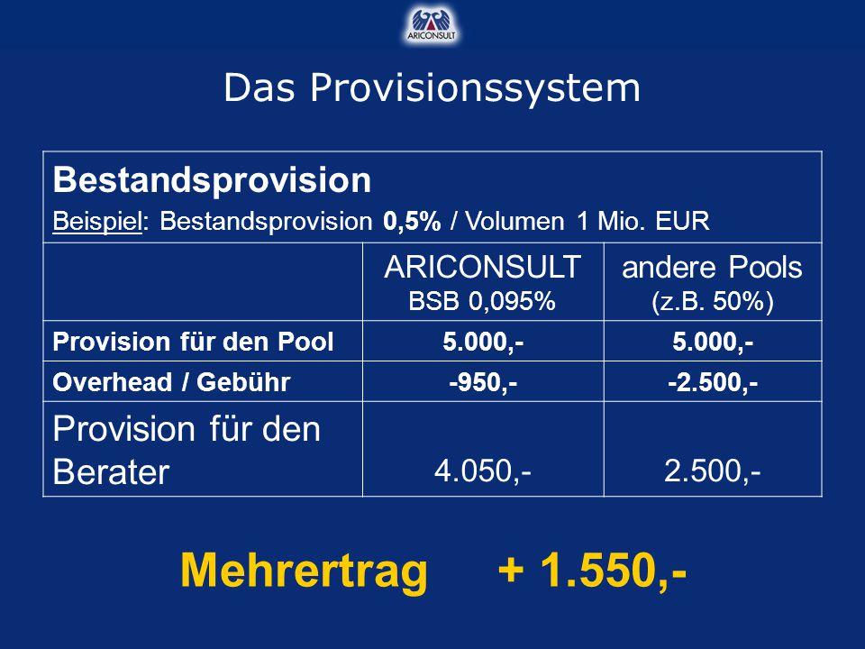 Bestandsprovision Beispiel: Bestandsprovision 0,5% / Volumen 1 Mio. EUR ARICONSULT BSB 0,095% andere Pools (z.B. 50%) Provision für den Pool5.000,- Ov