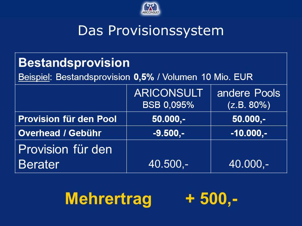 Bestandsprovision Beispiel: Bestandsprovision 0,5% / Volumen 10 Mio. EUR ARICONSULT BSB 0,095% andere Pools (z.B. 80%) Provision für den Pool50.000,-