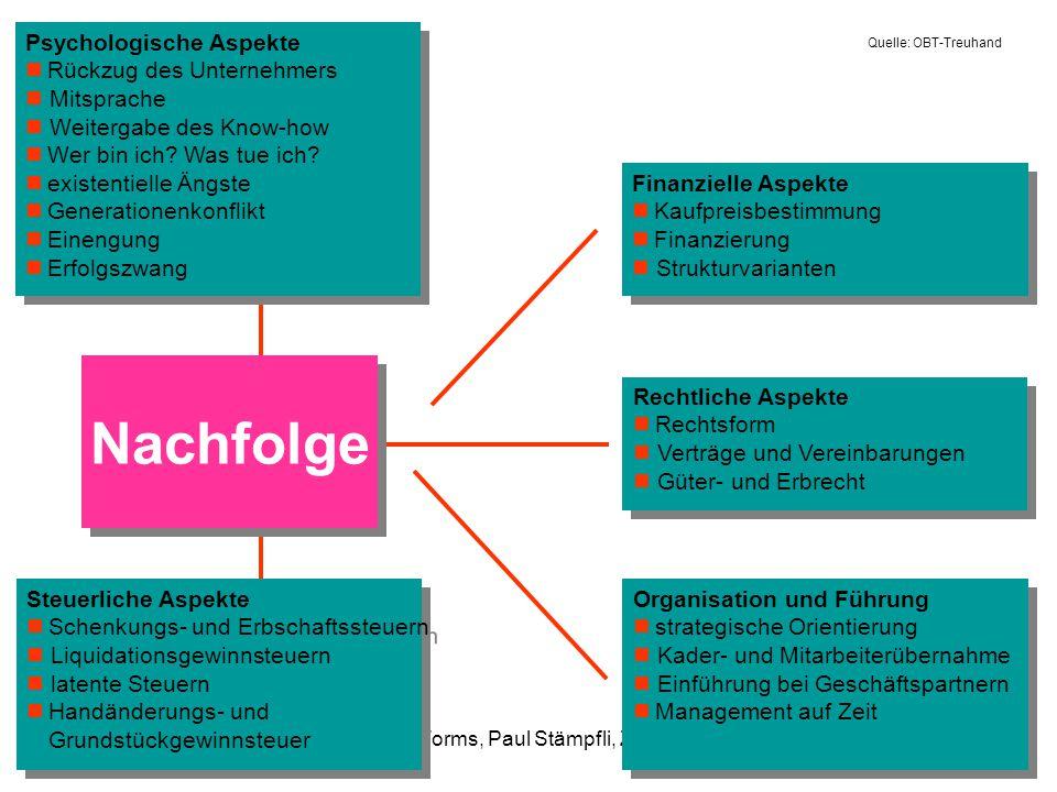 FH Worms, Paul Stämpfli, Zürich LeitbildGeschäftsmodellKernkompetenzen