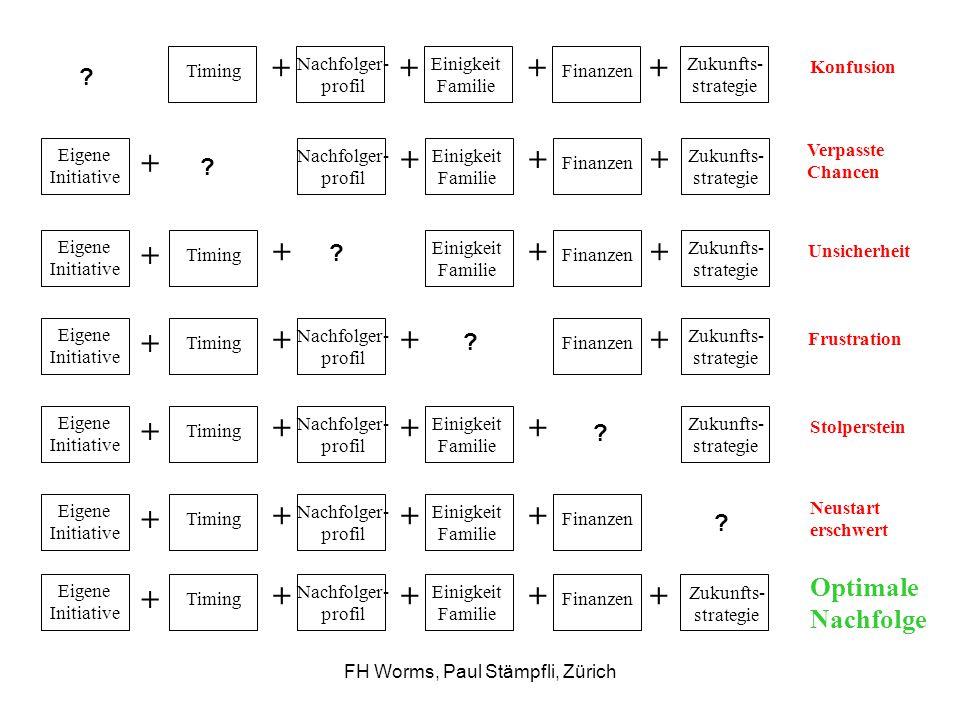 FH Worms, Paul Stämpfli, Zürich Prozesse Prozesse sind die Brücke zwischen Strategie und Tun.