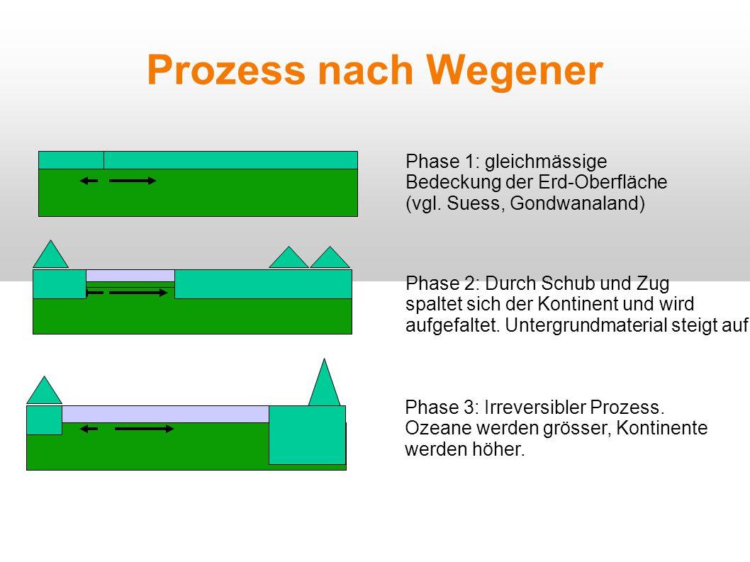 Prozess nach Wegener Phase 1: gleichmässige Bedeckung der Erd-Oberfläche (vgl. Suess, Gondwanaland) Phase 2: Durch Schub und Zug spaltet sich der Kont