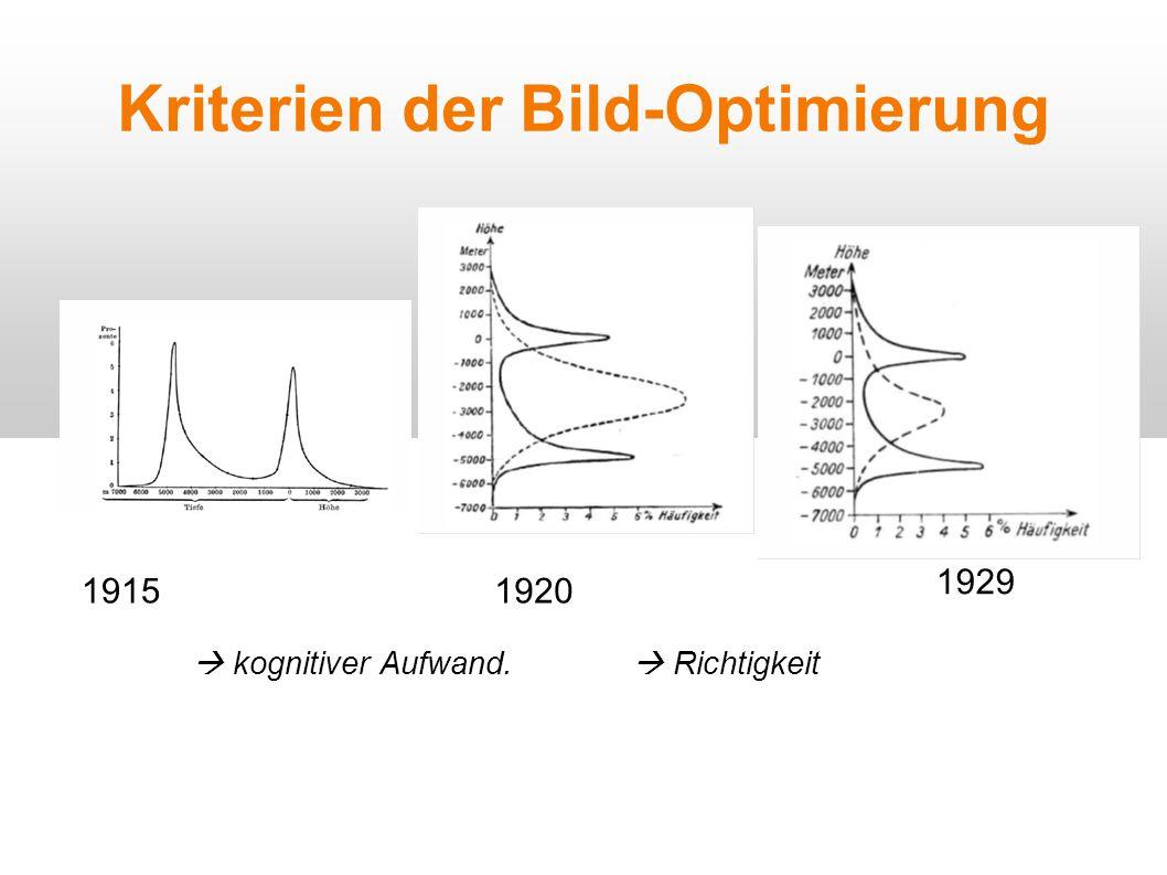 Kriterien der Bild-Optimierung  kognitiver Aufwand. 1915 1929 1920  Richtigkeit