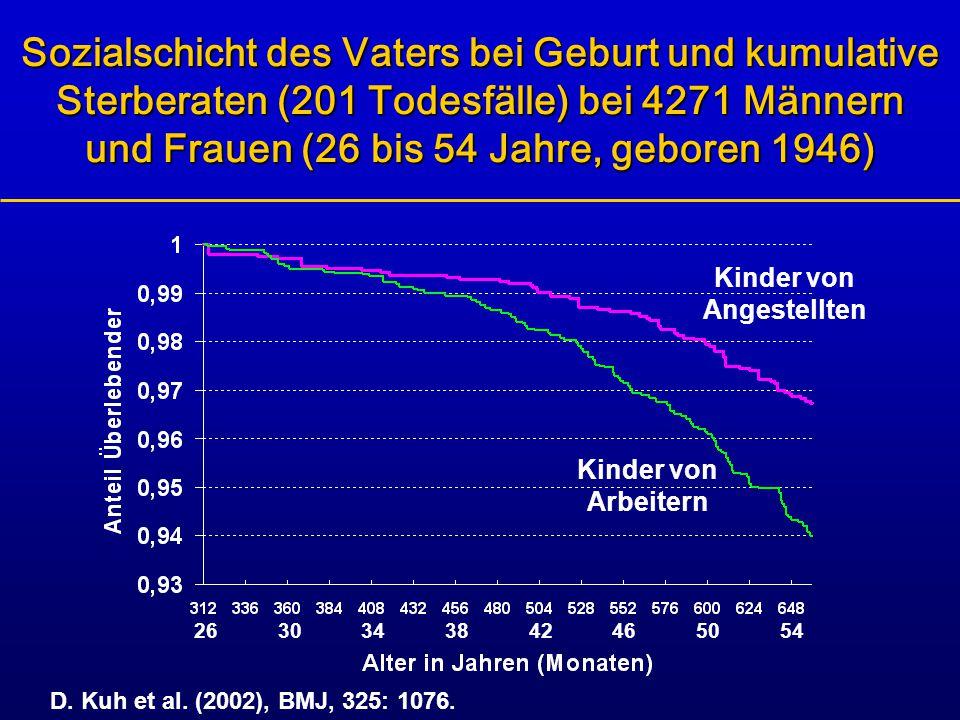 Sozialschicht des Vaters bei Geburt und kumulative Sterberaten (201 Todesfälle) bei 4271 Männern und Frauen (26 bis 54 Jahre, geboren 1946) Kinder von