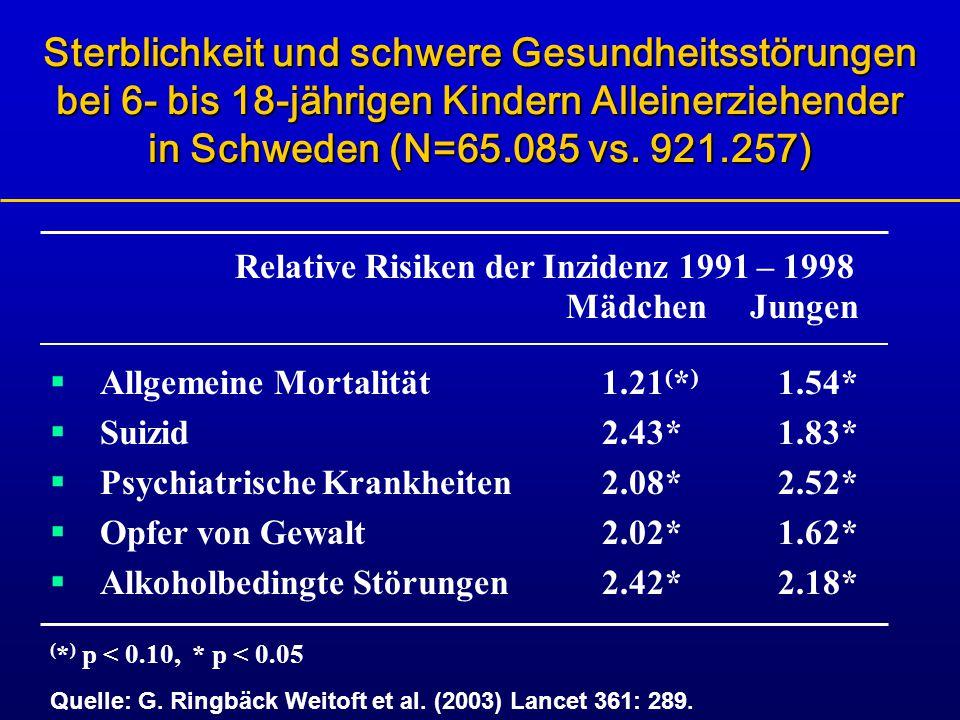 Sterblichkeit und schwere Gesundheitsstörungen bei 6- bis 18-jährigen Kindern Alleinerziehender in Schweden (N=65.085 vs. 921.257)  Allgemeine Mortal