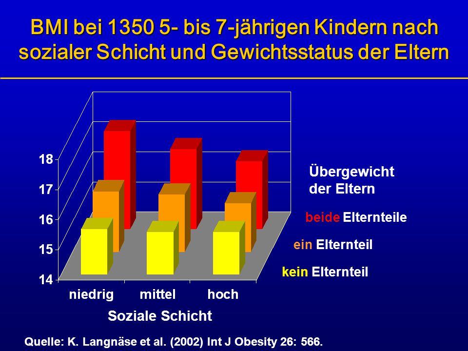 BMI bei 1350 5- bis 7-jährigen Kindern nach sozialer Schicht und Gewichtsstatus der Eltern Soziale Schicht Quelle: K. Langnäse et al. (2002) Int J Obe
