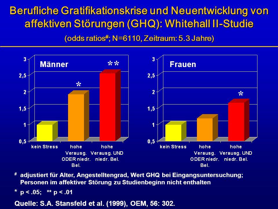 Berufliche Gratifikationskrise und Neuentwicklung von affektiven Störungen (GHQ): Whitehall II-Studie (odds ratios # ; N=6110, Zeitraum: 5.3 Jahre) #