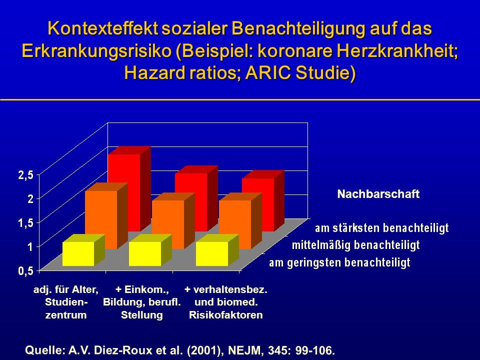 Kontexteffekt sozialer Benachteiligung auf das Erkrankungsrisiko (Beispiel: koronare Herzkrankheit; Hazard ratios; ARIC Studie) Nachbarschaft Quelle: