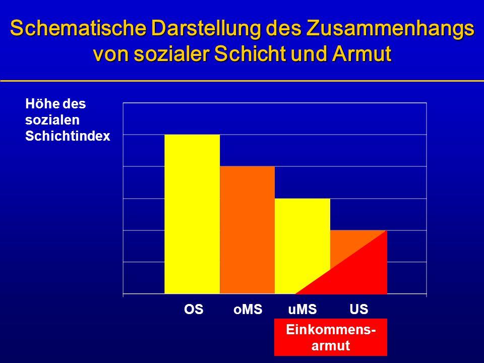 Schematische Darstellung des Zusammenhangs von sozialer Schicht und Armut Höhe des sozialen Schichtindex OSoMSuMSUS Einkommens- armut