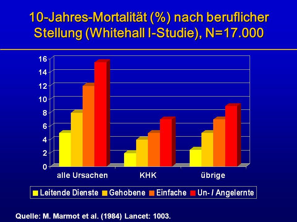 10-Jahres-Mortalität (%) nach beruflicher Stellung (Whitehall I-Studie), N=17.000 Quelle: M. Marmot et al. (1984) Lancet: 1003.