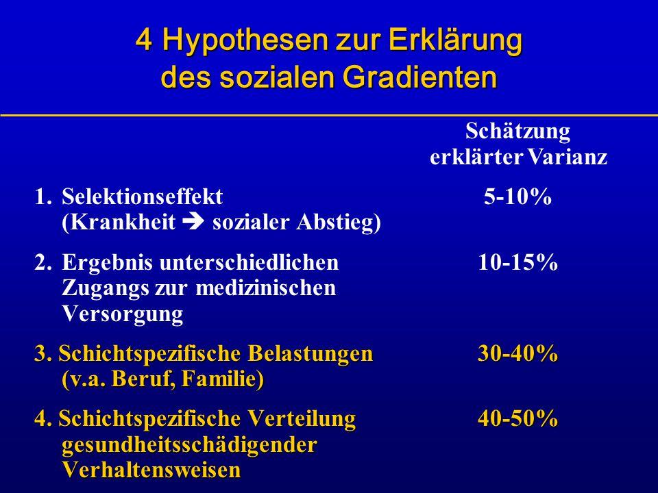 4 Hypothesen zur Erklärung des sozialen Gradienten 1.Selektionseffekt (Krankheit  sozialer Abstieg) 2.Ergebnis unterschiedlichen Zugangs zur medizini