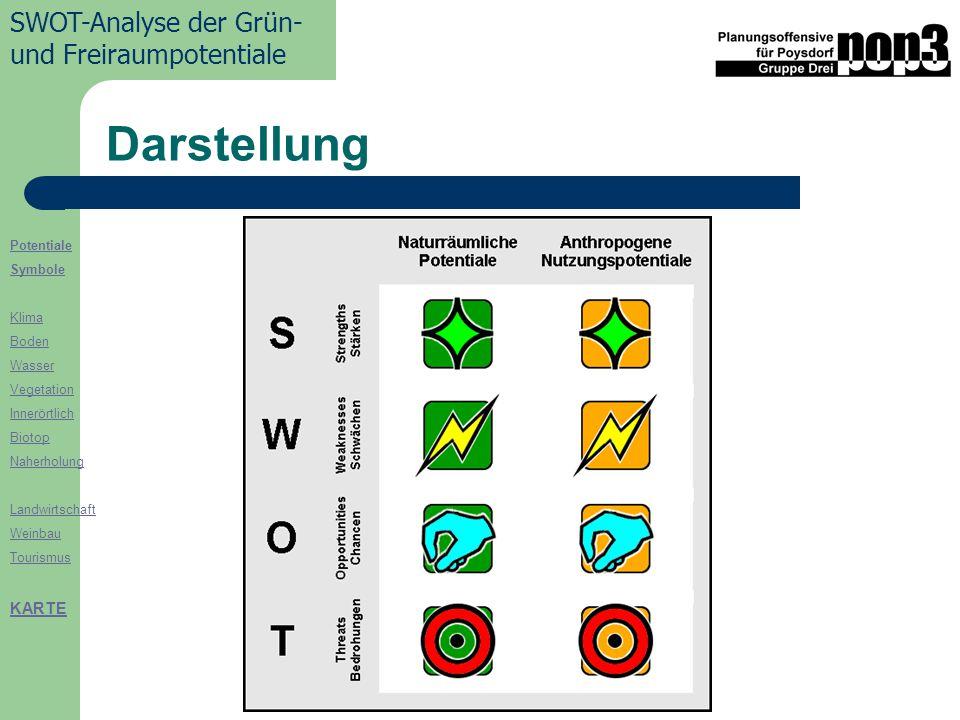 Potentiale Symbole Klima Boden Wasser Vegetation Innerörtlich Biotop Naherholung Landwirtschaft Weinbau Tourismus KARTE SWOT-Analyse der Grün- und Freiraumpotentiale Darstellung