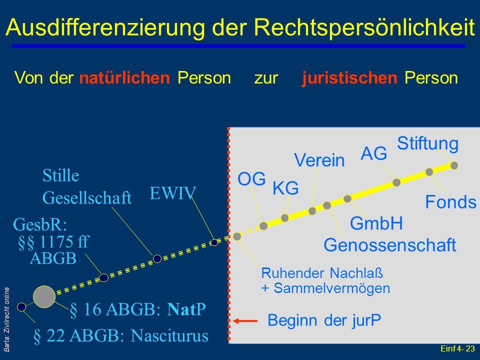Einf 4- 23 Barta: Zivilrecht online Ausdifferenzierung der Rechtspersönlichkeit § 16 ABGB: NatP § 22 ABGB: Nasciturus GesbR: §§ 1175 ff ABGB Stille Ge