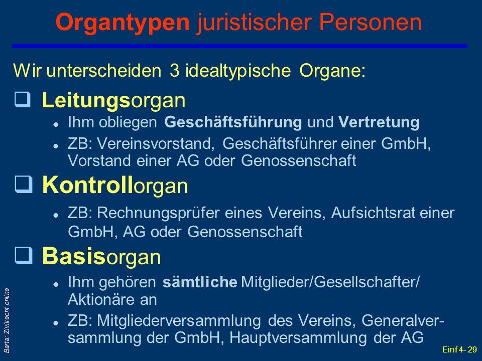 Einf 4- 29 Barta: Zivilrecht online Organtypen juristischer Personen Wir unterscheiden 3 idealtypische Organe: qLeitungsorgan l Ihm obliegen Geschäfts
