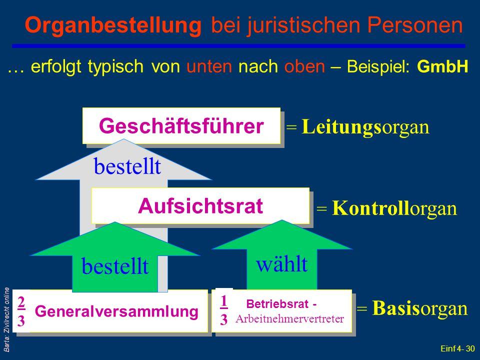 Einf 4- 30 Barta: Zivilrecht online Organbestellung bei juristischen Personen = Leitungsorgan = Kontrollorgan = Basisorgan … erfolgt typisch von unten