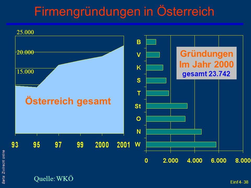 Einf 4- 38 Barta: Zivilrecht online Firmengründungen in Österreich Quelle: WKÖ Österreich gesamt Gründungen Im Jahr 2000 gesamt 23.742 25.000 20.000 1