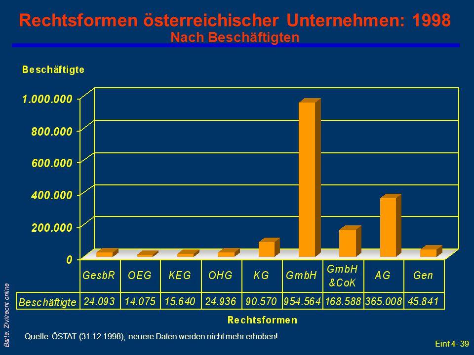 Einf 4- 39 Barta: Zivilrecht online Rechtsformen österreichischer Unternehmen: 1998 Nach Beschäftigten Quelle: ÖSTAT (31.12.1998); neuere Daten werden