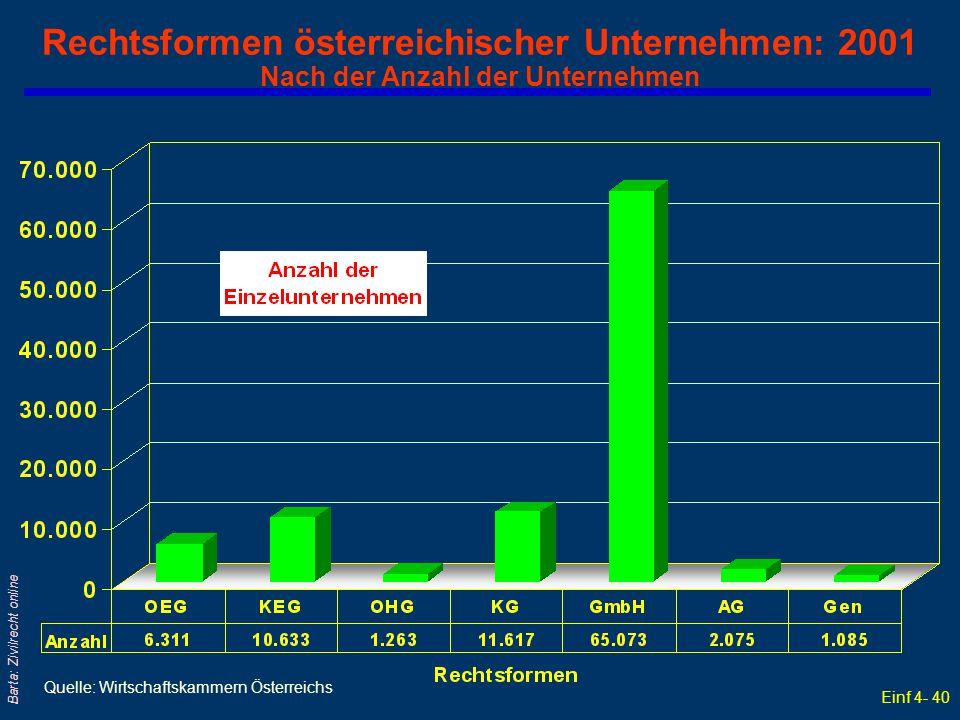 Einf 4- 40 Barta: Zivilrecht online Rechtsformen österreichischer Unternehmen: 2001 Nach der Anzahl der Unternehmen Quelle: Wirtschaftskammern Österre