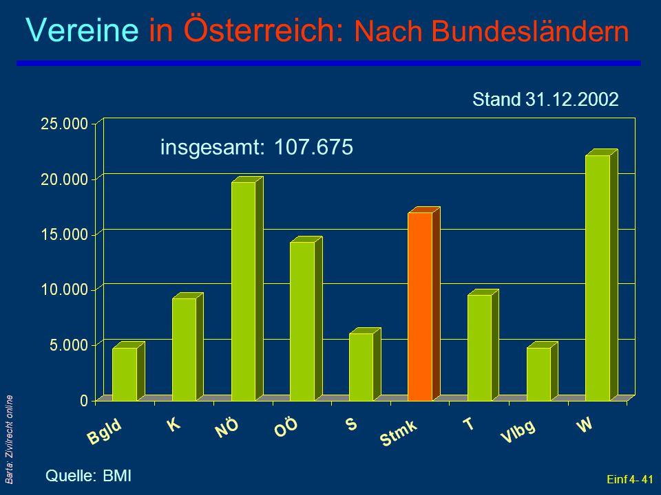 Einf 4- 41 Barta: Zivilrecht online Vereine in Österreich: Nach Bundesländern Quelle: BMI Stand 31.12.2002 insgesamt: 107.675