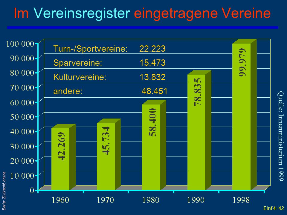 Einf 4- 42 Barta: Zivilrecht online Turn-/Sportvereine: 22.223 Sparvereine: 15.473 Kulturvereine: 13.832 andere: 48.451 Quelle: Innenministerium 1999