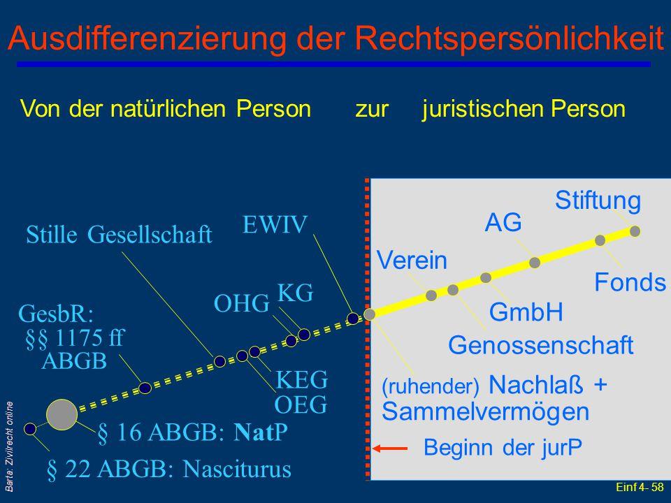 Einf 4- 58 Barta: Zivilrecht online Ausdifferenzierung der Rechtspersönlichkeit § 16 ABGB: NatP § 22 ABGB: Nasciturus GesbR: §§ 1175 ff ABGB KEG OEG S