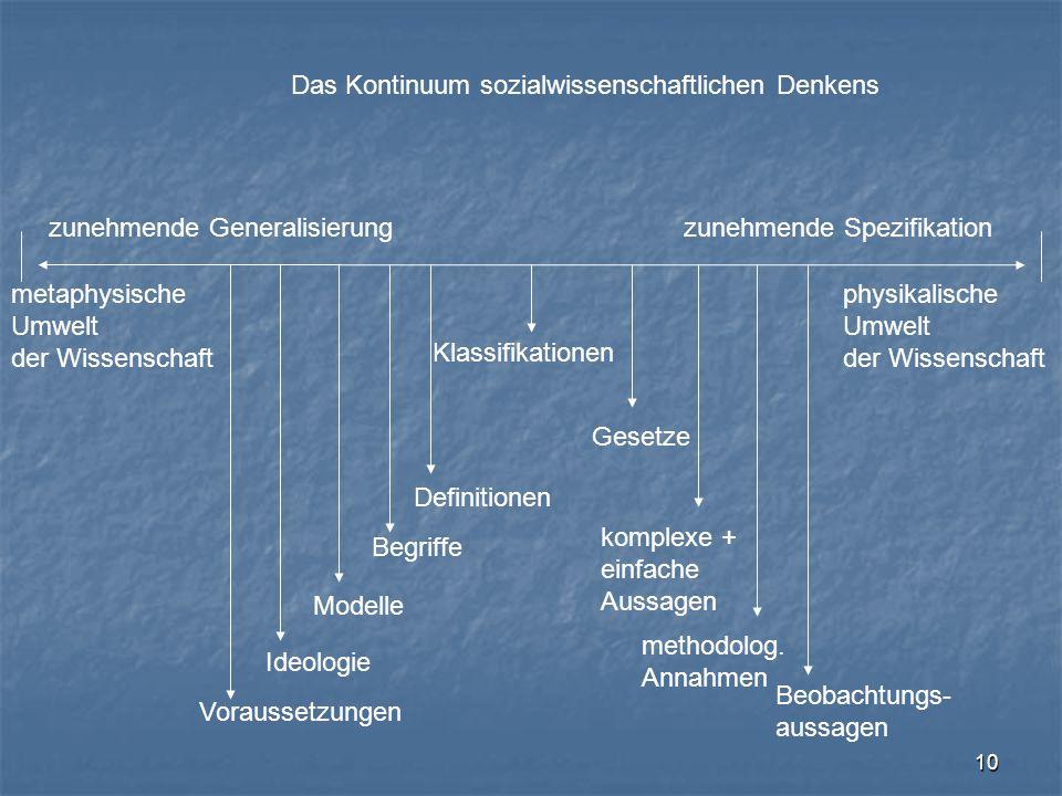 10 Das Kontinuum sozialwissenschaftlichen Denkens metaphysische Umwelt der Wissenschaft physikalische Umwelt der Wissenschaft zunehmende Generalisieru