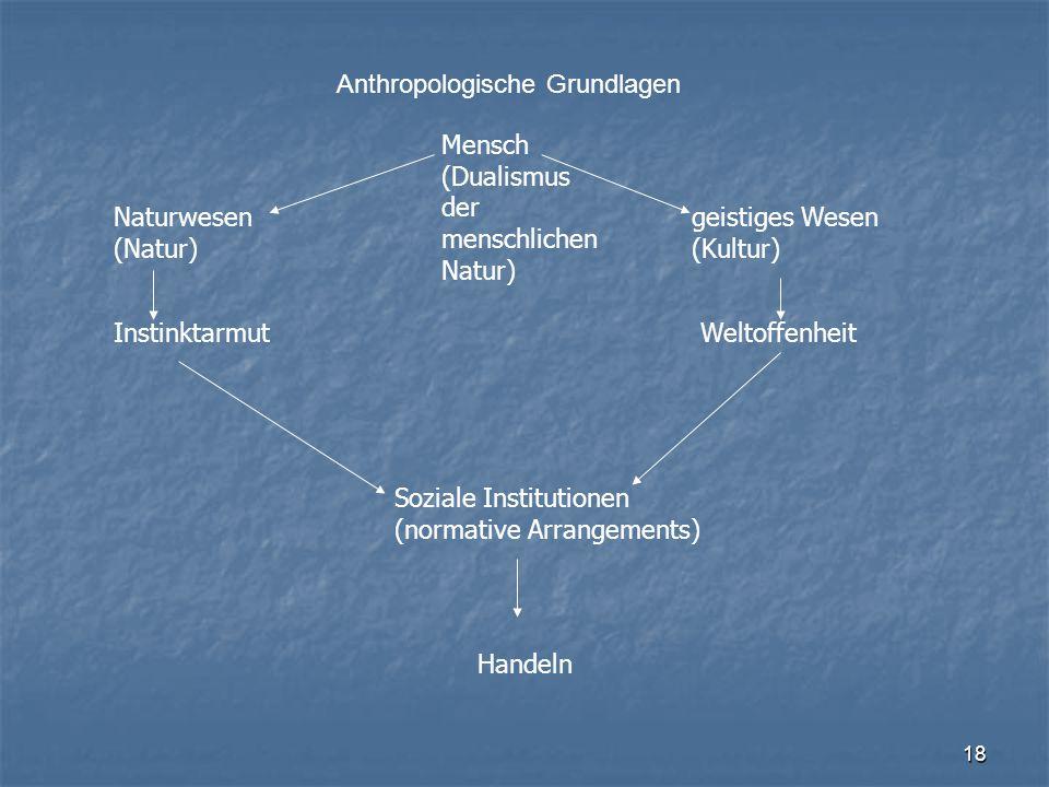 18 Mensch (Dualismus der menschlichen Natur) Naturwesen (Natur) geistiges Wesen (Kultur) InstinktarmutWeltoffenheit Soziale Institutionen (normative A