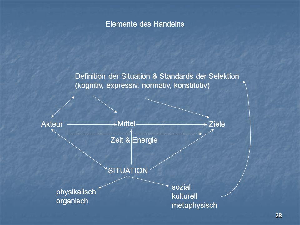 28 Elemente des Handelns AkteurZiele Mittel SITUATION Definition der Situation & Standards der Selektion (kognitiv, expressiv, normativ, konstitutiv)