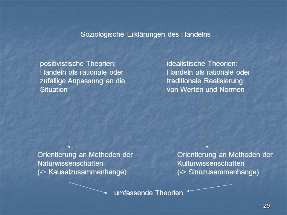 29 Soziologische Erklärungen des Handelns positivistische Theorien: Handeln als rationale oder zufällige Anpassung an die Situation idealistische Theo
