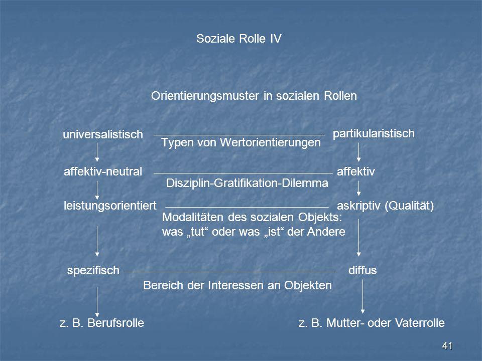 41 Soziale Rolle IV Orientierungsmuster in sozialen Rollen universalistisch affektiv-neutral leistungsorientiert spezifisch z. B. Berufsrolle partikul