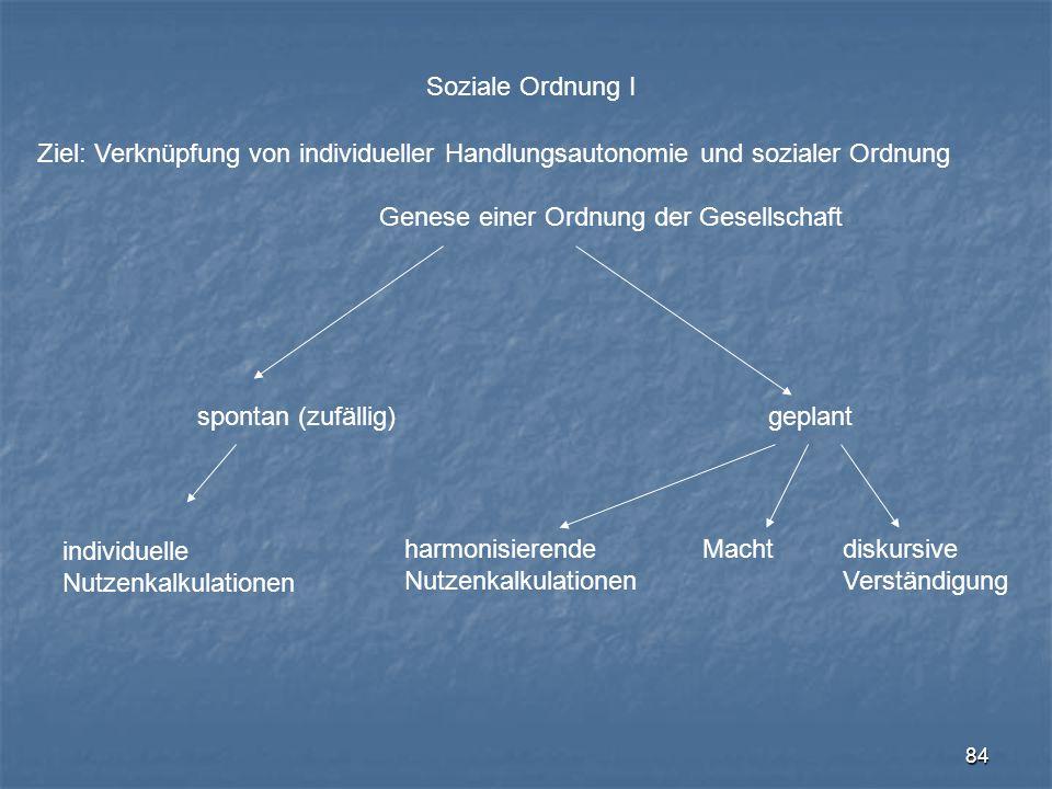 84 Soziale Ordnung I Genese einer Ordnung der Gesellschaft spontan (zufällig)geplant harmonisierende Nutzenkalkulationen Machtdiskursive Verständigung