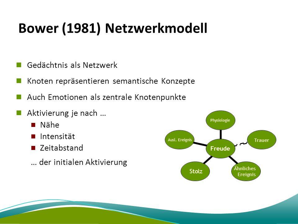 Bower (1981) Netzwerkmodell Gedächtnis als Netzwerk Knoten repräsentieren semantische Konzepte Auch Emotionen als zentrale Knotenpunkte Aktivierung je