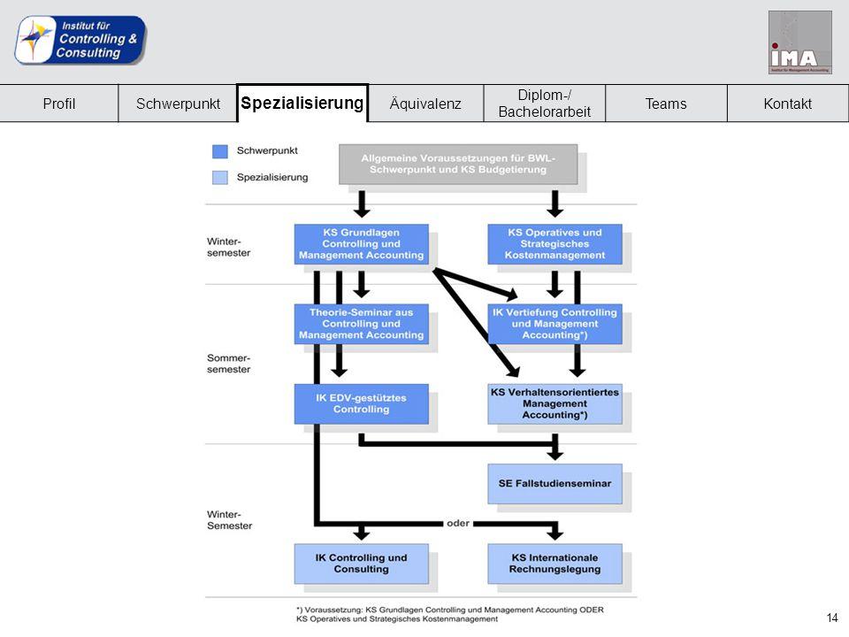 14 ProfilSchwerpunkt Spezialisierung Äquivalenz Diplom-/ Bachelorarbeit TeamsKontakt Zusätzliche Inhalte im Spezialisierungsfach (2)