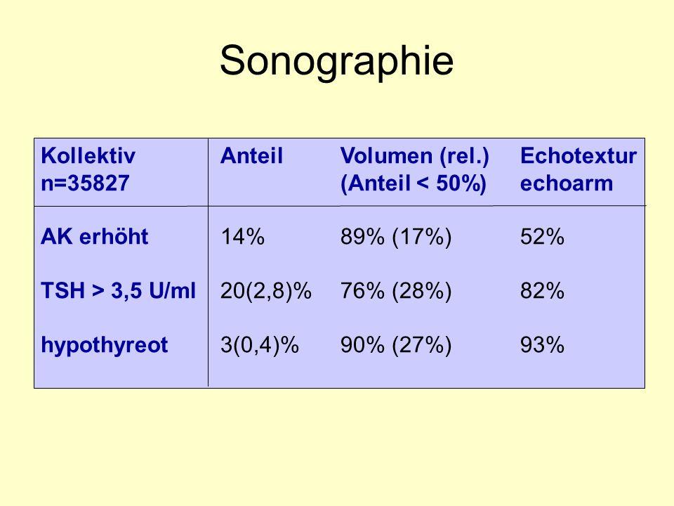 KollektivAnteilVolumen (rel.)Echotextur n=35827(Anteil < 50%)echoarm AK erhöht14%89% (17%)52% TSH > 3,5 U/ml20(2,8)%76% (28%)82% hypothyreot3(0,4)%90%