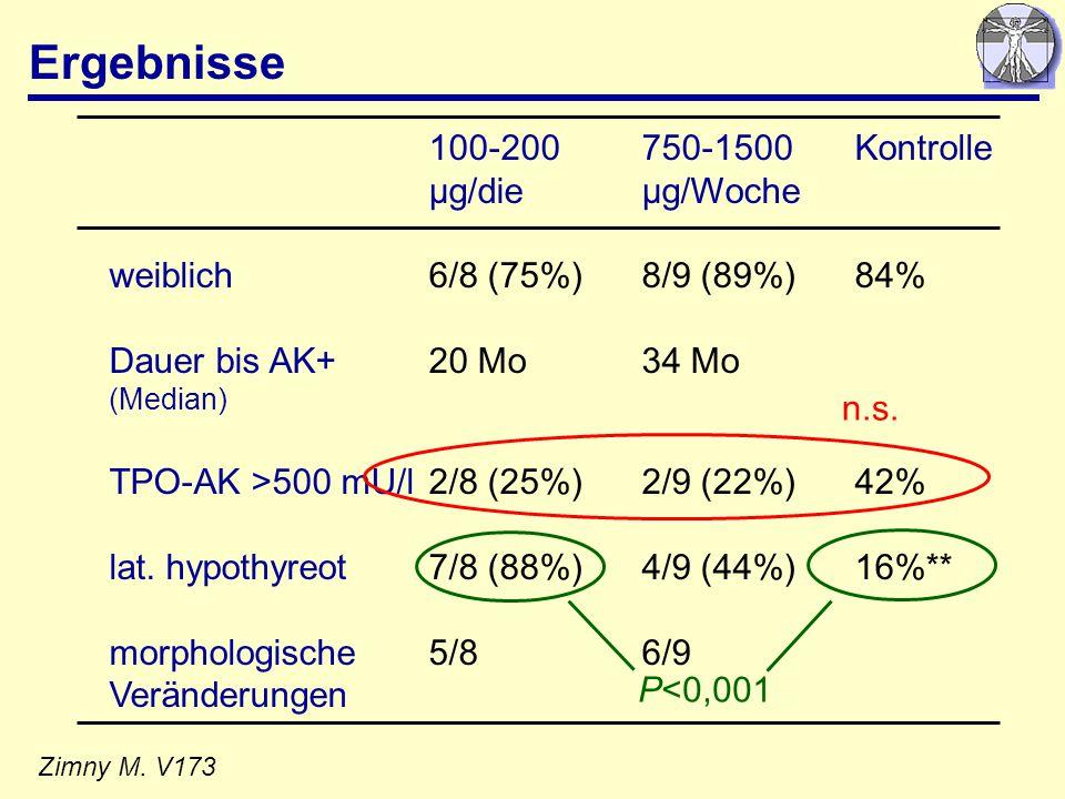 Ergebnisse Zimny M. V173 100-200750-1500Kontrolle µg/dieµg/Woche weiblich6/8 (75%)8/9 (89%)84% Dauer bis AK+20 Mo34 Mo (Median) TPO-AK >500 mU/l2/8 (2