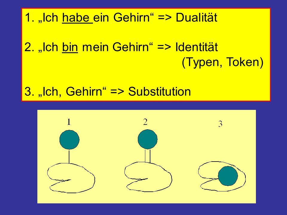 """1. """"Ich habe ein Gehirn"""" => Dualität 2. """"Ich bin mein Gehirn"""" => Identität (Typen, Token) 3. """"Ich, Gehirn"""" => Substitution"""
