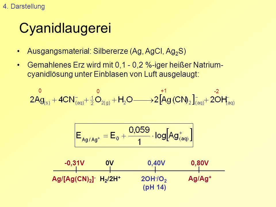 Cyanidlaugerei 4. Darstellung Ausgangsmaterial: Silbererze (Ag, AgCl, Ag 2 S) Gemahlenes Erz wird mit 0,1 - 0,2 %-iger heißer Natrium- cyanidlösung un