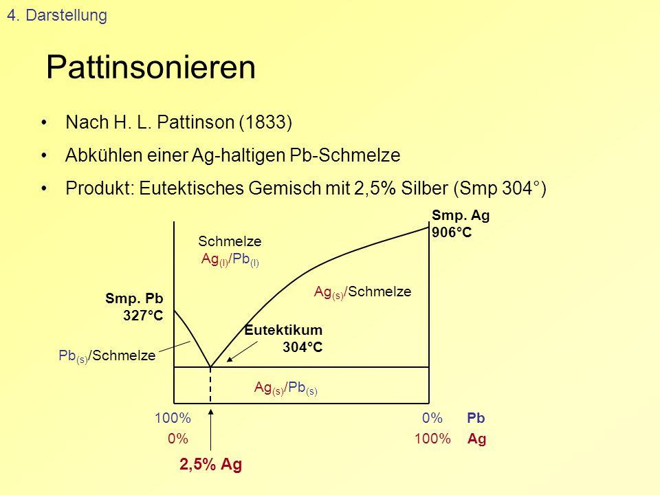 Pattinsonieren 4. Darstellung Nach H. L. Pattinson (1833) Abkühlen einer Ag-haltigen Pb-Schmelze Produkt: Eutektisches Gemisch mit 2,5% Silber (Smp 30